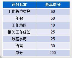 【迈成国际】留学/签证/院校和名校申请/移民/ 雅思/思培/ EE PNP 技术移民