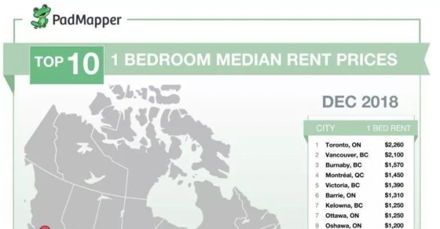 加拿大12月各城市房租价格出炉!表现惊艳!